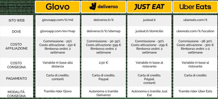 tabella comparativa servizi food delivery